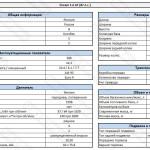 Технические характеристики Датсун ми-ДО Дрим 1.6 АТ