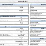Технические характеристики Датсун ми-ДО Дрим 1.6 МТ