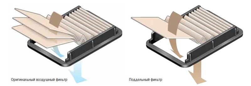 Оригинальный и неоригинальный воздушный фильтр