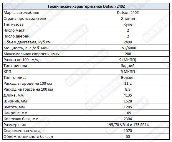 Технические характеристики Datsun 240z