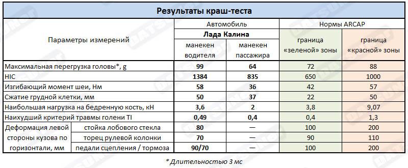 Результаты краш-теста Лада Калина
