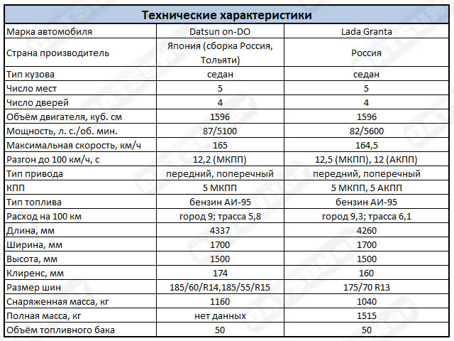 Сравнение технических характеристик Датсун он-ДО и Лада Гранта