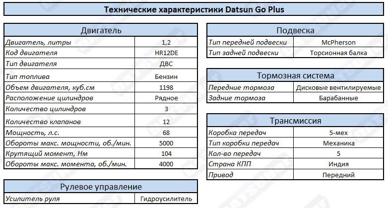 Технические характеристики Datsus GO Plus