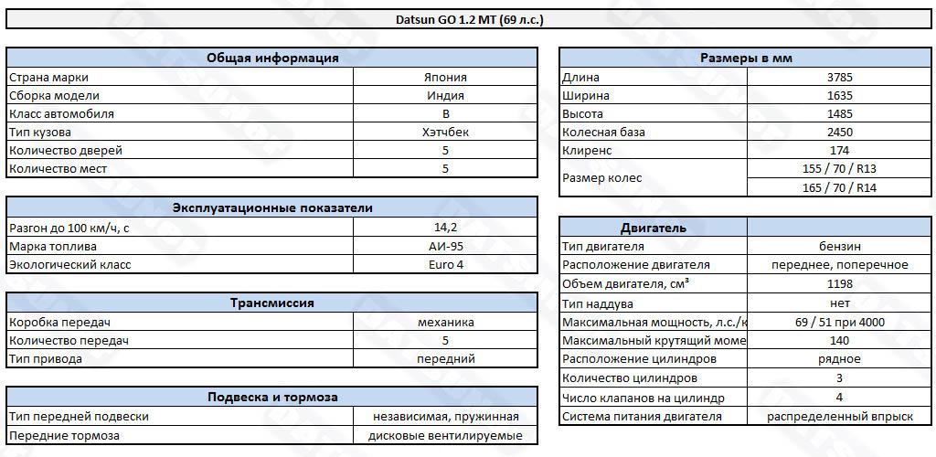 Технические характеристики Датсун ГО